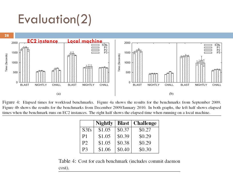 Evaluation(2) 28 EC2 instanceLocal machine