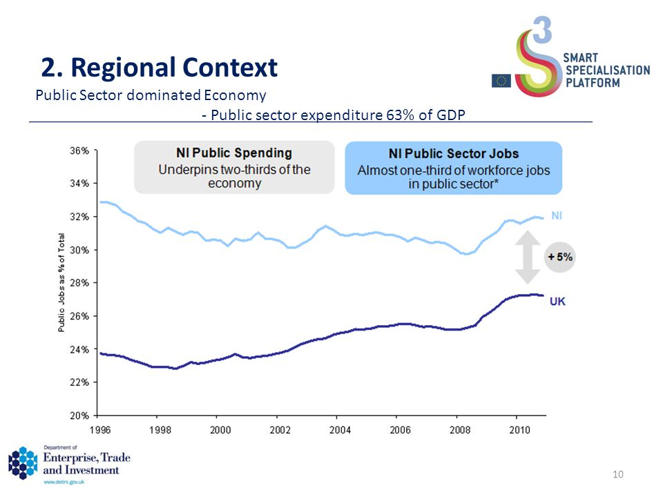2. Regional Context Public Sector dominated Economy - Public sector expenditure 63% of GDP 10