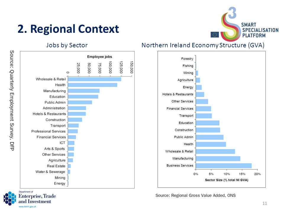 2. Regional Context Jobs by SectorNorthern Ireland Economy Structure (GVA) 11