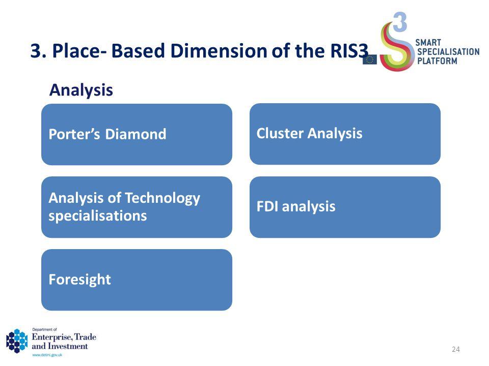 Analysis 3. Place- Based Dimension of the RIS3 Porter's Diamond Analysis of Technology specialisations ForesightCluster AnalysisFDI analysis 24