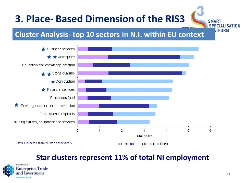 Star clusters represent 11% of total NI employment Cluster Analysis- top 10 sectors in N.I.
