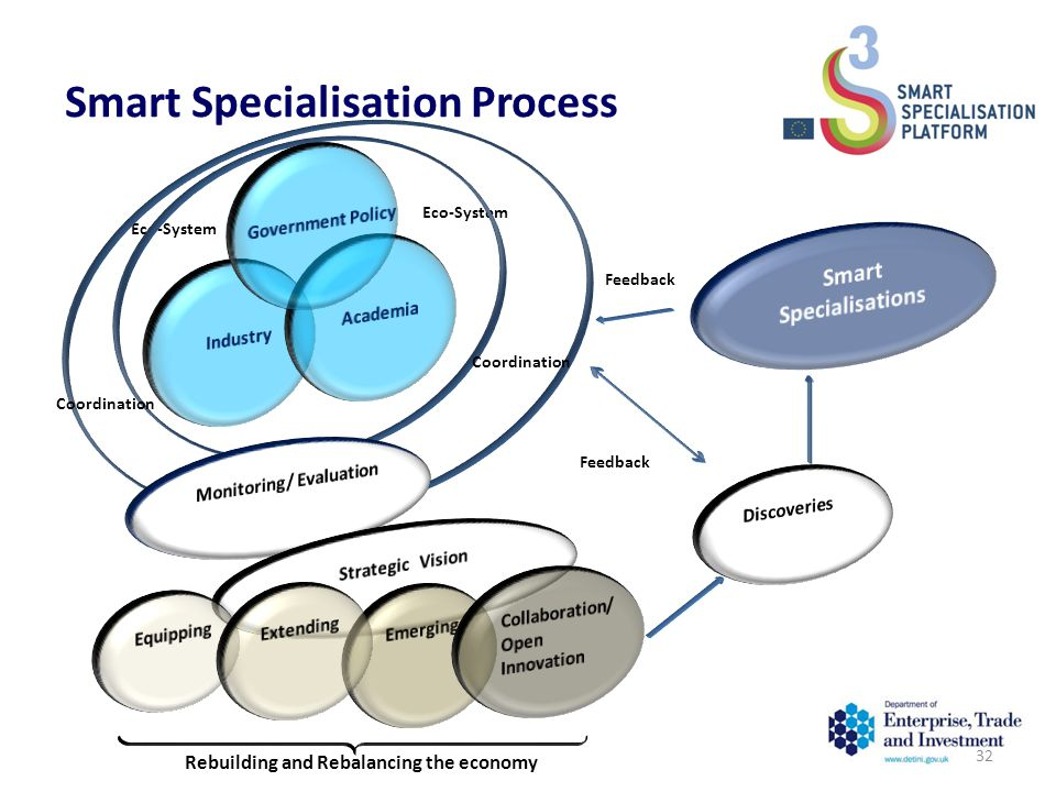 Eco-System Coordination Rebuilding and Rebalancing the economy Smart Specialisation Process Feedback 32