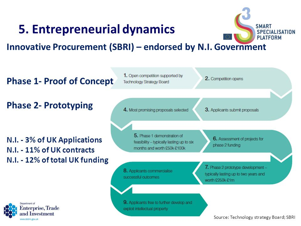 5. Entrepreneurial dynamics 35 Innovative Procurement (SBRI) – endorsed by N.I.