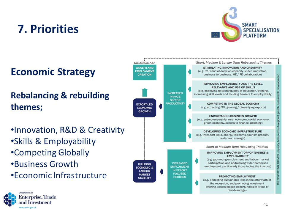 Economic Strategy Rebalancing & rebuilding themes; Innovation, R&D & Creativity Skills & Employability Competing Globally Business Growth Economic Infrastructure 7.