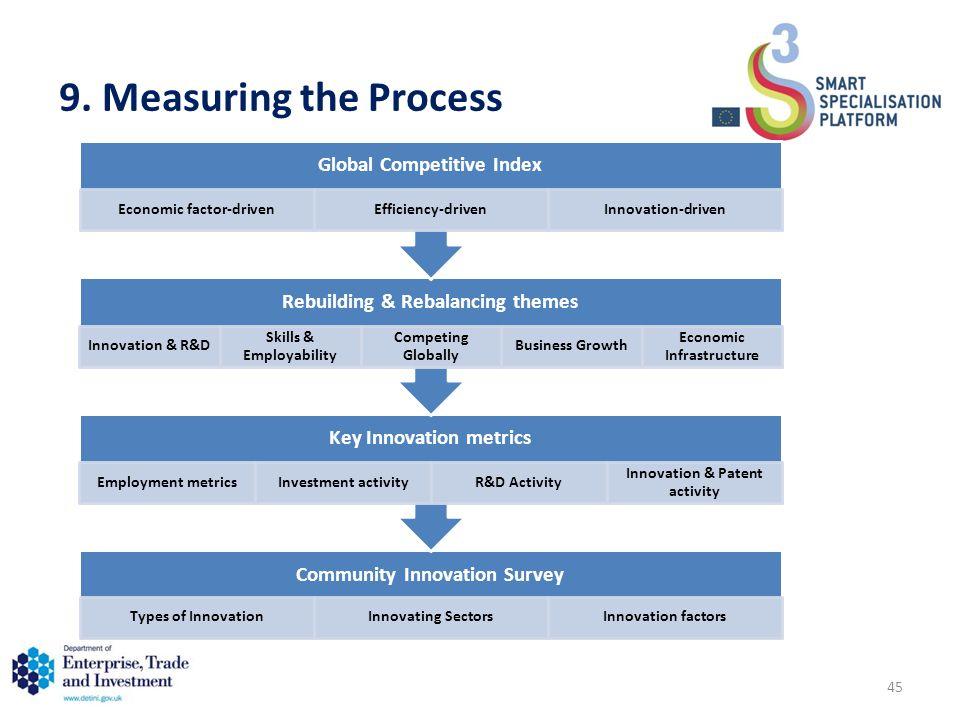 9. Measuring the Process Community Innovation Survey Types of InnovationInnovating SectorsInnovation factors Key Innovation metrics Employment metrics