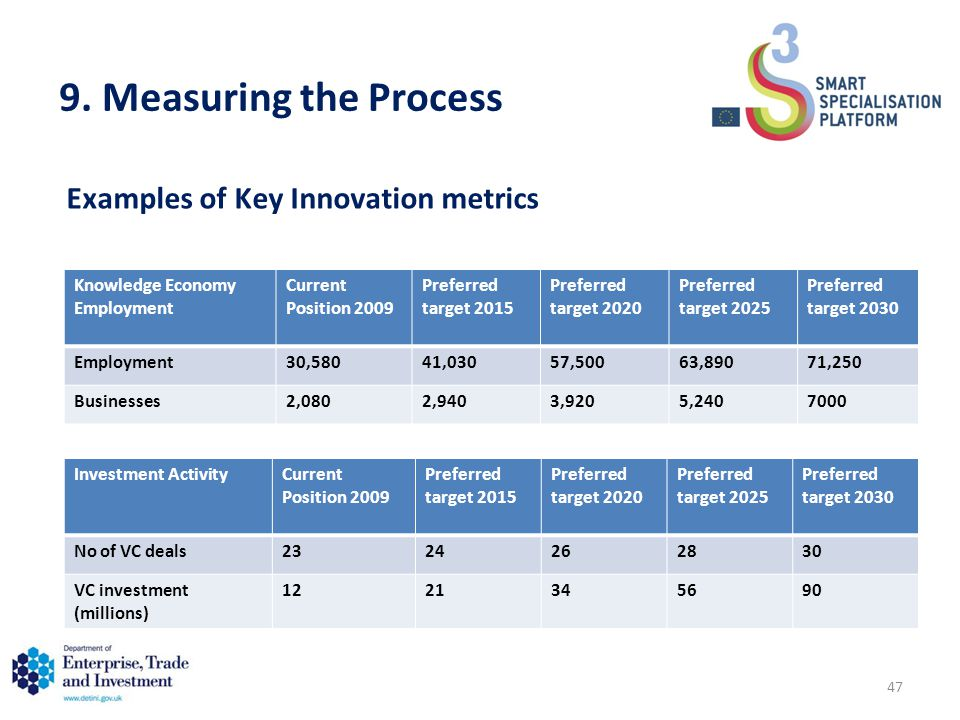 9. Measuring the Process Investment ActivityCurrent Position 2009 Preferred target 2015 Preferred target 2020 Preferred target 2025 Preferred target 2