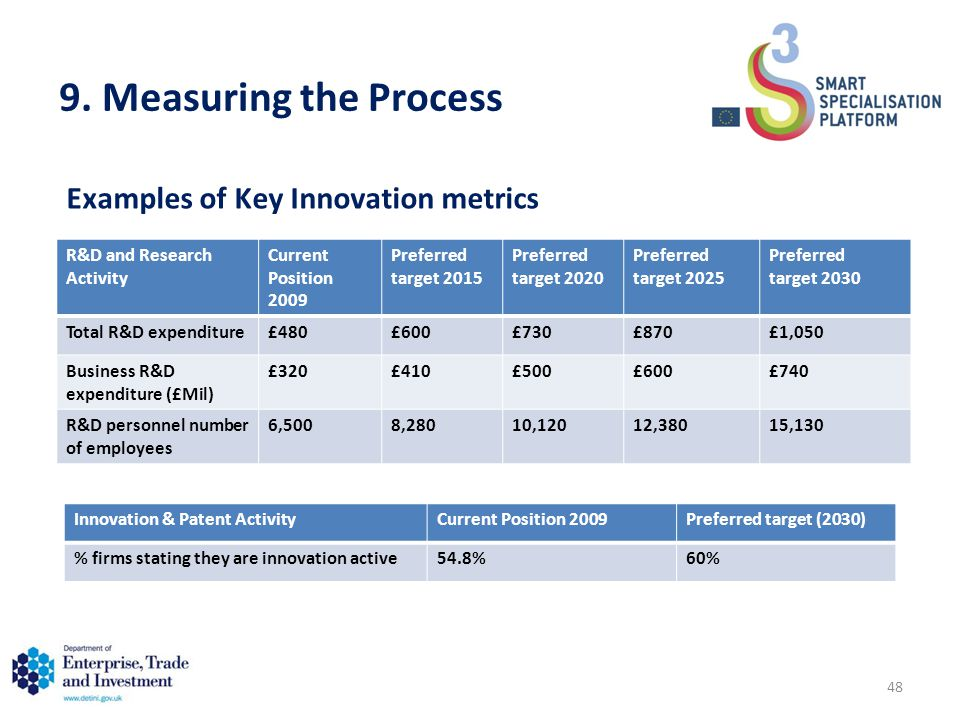 9. Measuring the Process Innovation & Patent ActivityCurrent Position 2009Preferred target (2030) % firms stating they are innovation active54.8%60% R