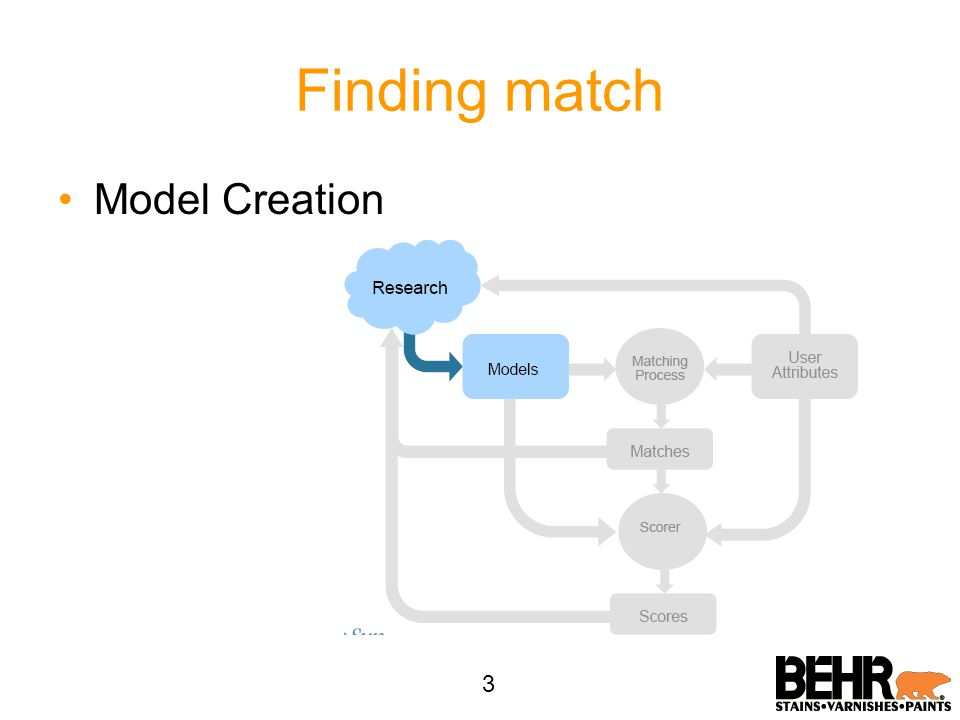Finding match 3 Model Creation