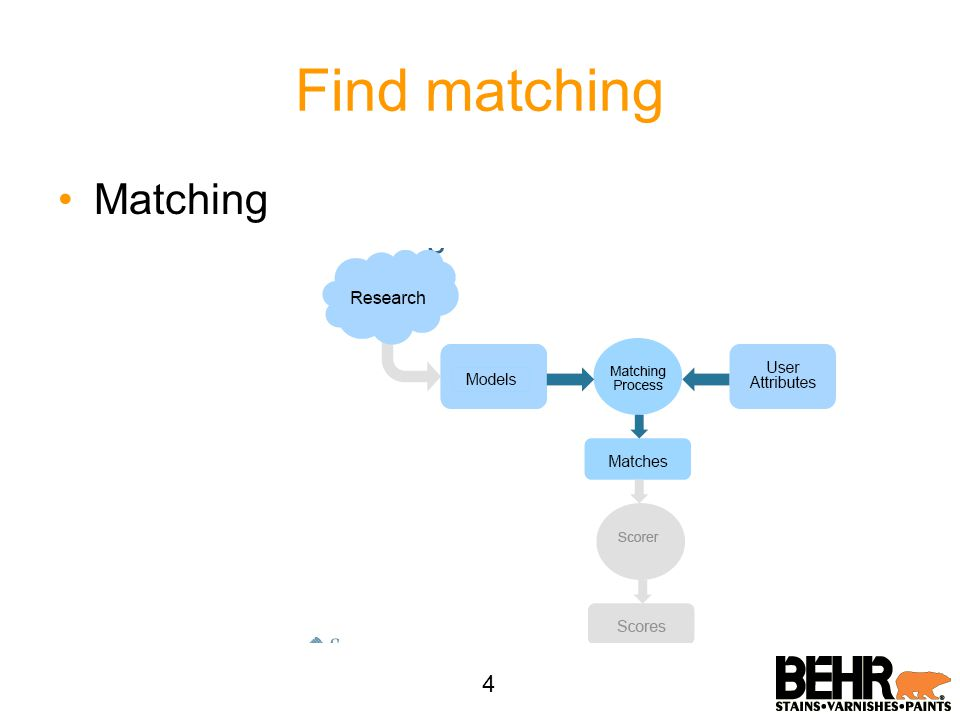 Find matching Matching 4
