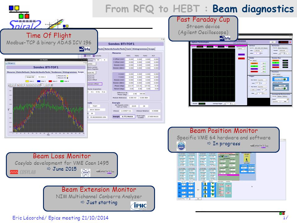 Eric Lécorché/ Epics meeting 21/10/2014 17 Beam Position Monitor Specific VME 64 hardware and software  In progress From RFQ to HEBT : Beam diagnostics Time Of Flight Modbus-TCP & binary ADAS ICV 196 Fast Faraday Cup Stream device (Agilent Oscilloscope) Beam Loss Monitor Cosylab development for VME Caen 1495  June 2015 Beam Extension Monitor NIM Multichannel Canberra Analyzer  Just starting