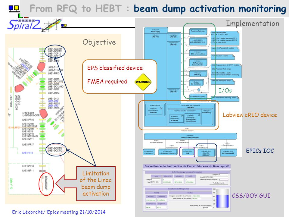 Eric Lécorché/ Epics meeting 21/10/2014 18 From RFQ to HEBT : beam dump activation monitoring Limitation of the Linac beam dump activation Objective Labview cRIO device EPICs IOC CSS/BOY GUI I/Os Implementation EPS classified device FMEA required