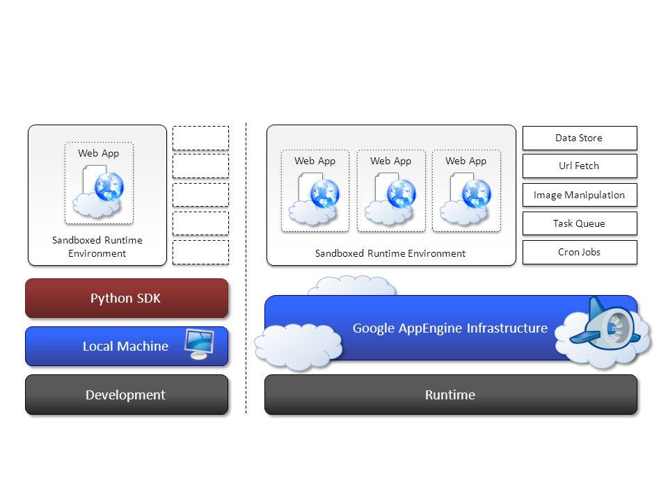 Development Runtime Local Machine Python SDK Google AppEngine Infrastructure Sandboxed Runtime Environment Data Store Url Fetch Image Manipulation Tas