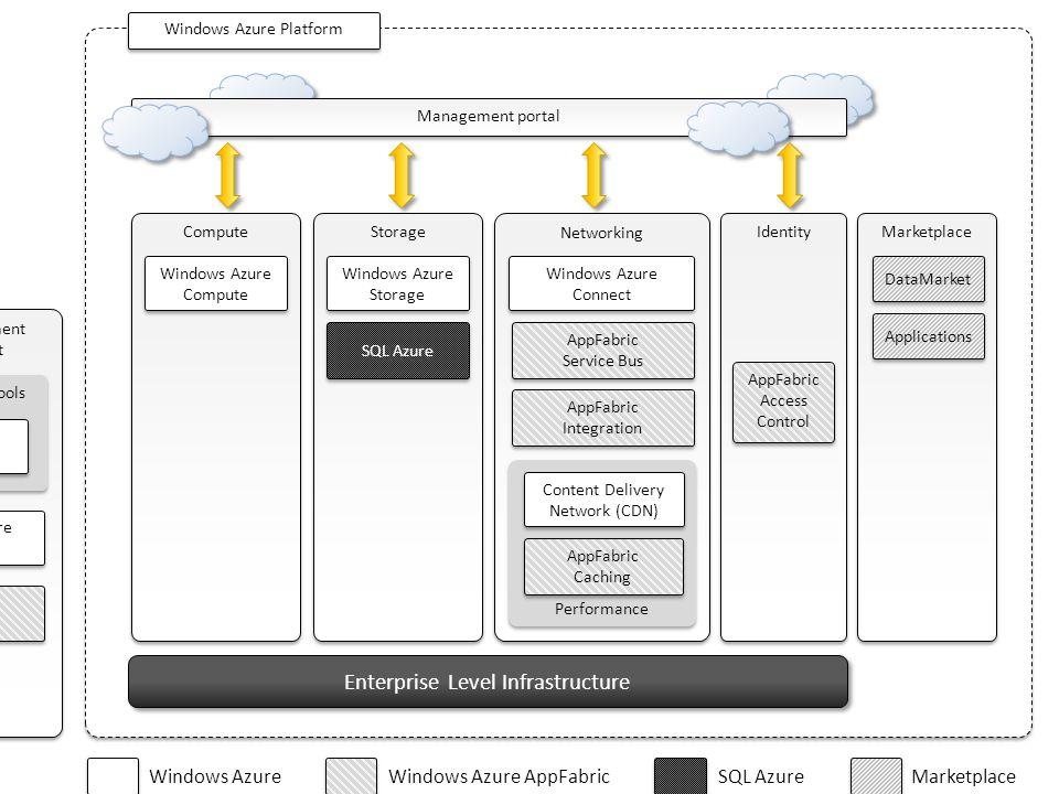 Compute Enterprise Level Infrastructure Storage Networking Identity Marketplace Management portal Windows Azure Platform Local Development Environment