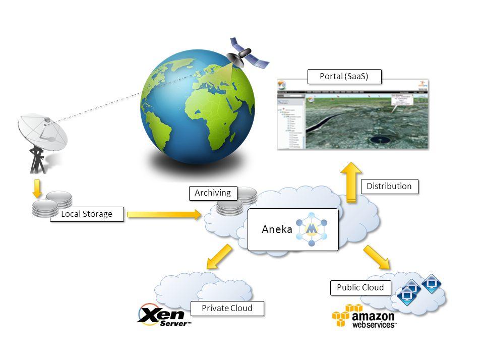 Local Storage Aneka Private Cloud Public Cloud Archiving Distribution Portal (SaaS)