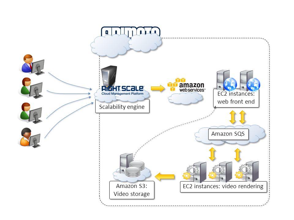 Scalability engine EC2 instances: video rendering EC2 instances: web front end EC2 instances: web front end Amazon SQS Amazon S3: Video storage Amazon
