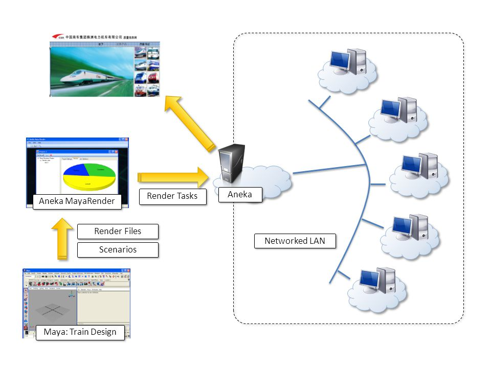 Aneka Networked LAN Aneka MayaRender Maya: Train Design Render Files Scenarios Render Tasks