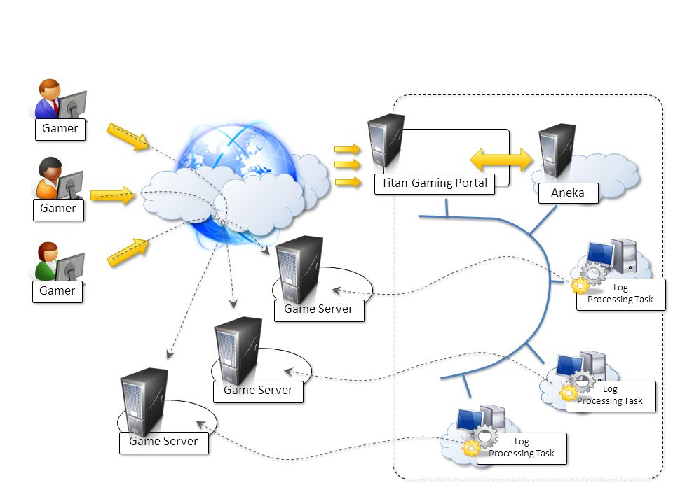 Gamer Titan Gaming Portal Game Server Aneka Log Processing Task Log Processing Task Log Processing Task Log Processing Task Log Processing Task Log Pr