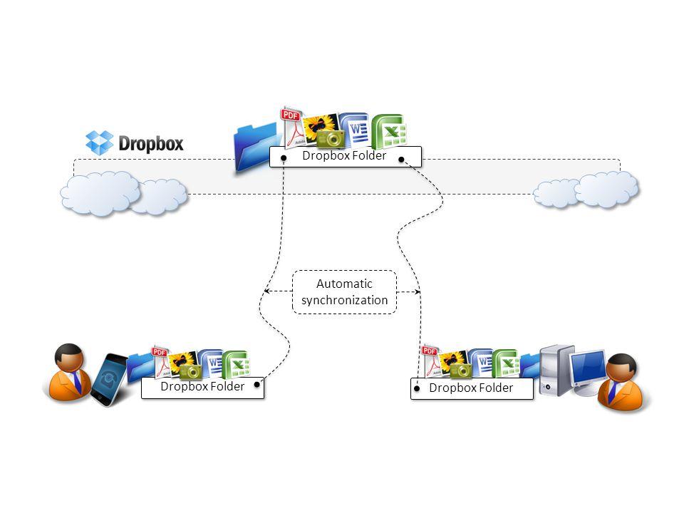 Dropbox Folder Automatic synchronization
