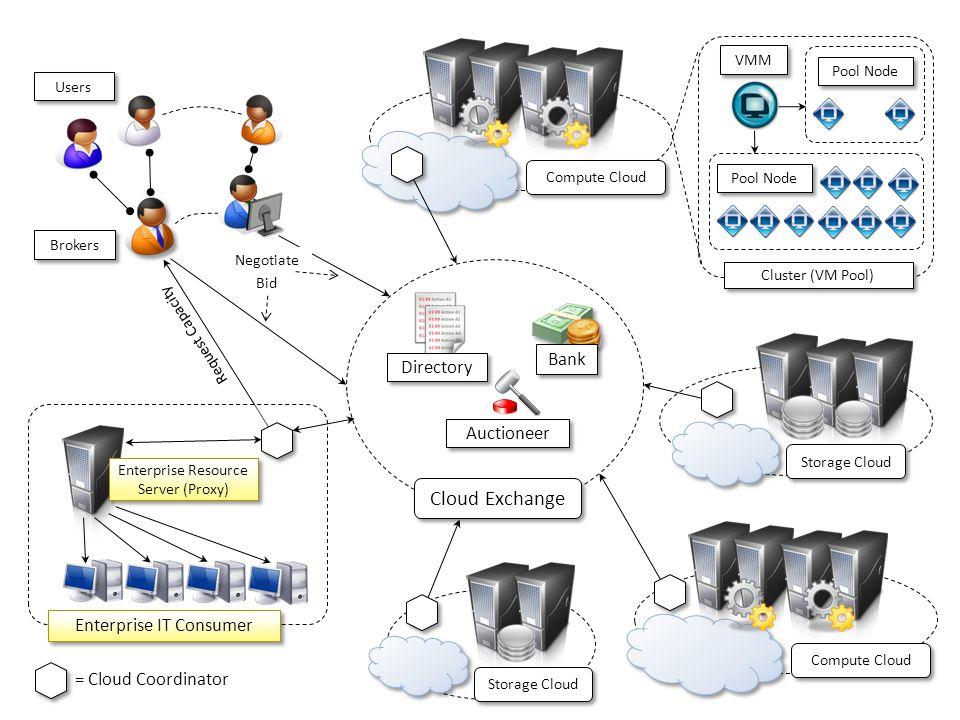 Users Brokers Compute Cloud Pool Node Cluster (VM Pool) Compute Cloud Storage Cloud Cloud Exchange Directory Bank Auctioneer VMM Enterprise IT Consume