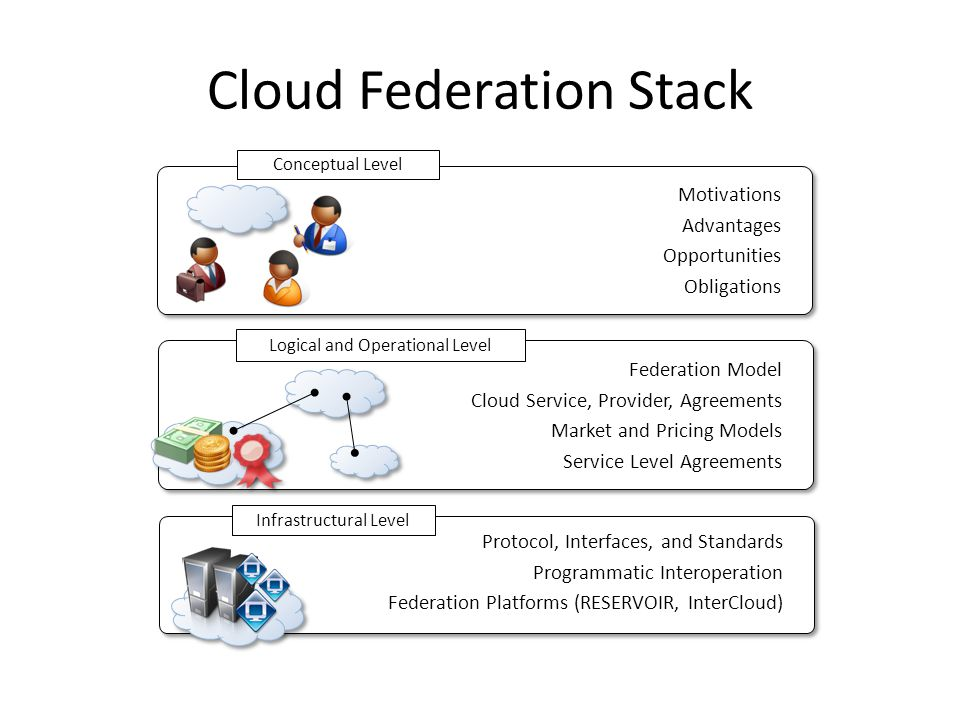 Cloud Federation Stack Motivations Advantages Opportunities Obligations Motivations Advantages Opportunities Obligations Federation Model Cloud Service, Provider, Agreements Market and Pricing Models Service Level Agreements Federation Model Cloud Service, Provider, Agreements Market and Pricing Models Service Level Agreements Protocol, Interfaces, and Standards Programmatic Interoperation Federation Platforms (RESERVOIR, InterCloud) Protocol, Interfaces, and Standards Programmatic Interoperation Federation Platforms (RESERVOIR, InterCloud) Infrastructural Level Logical and Operational Level Conceptual Level