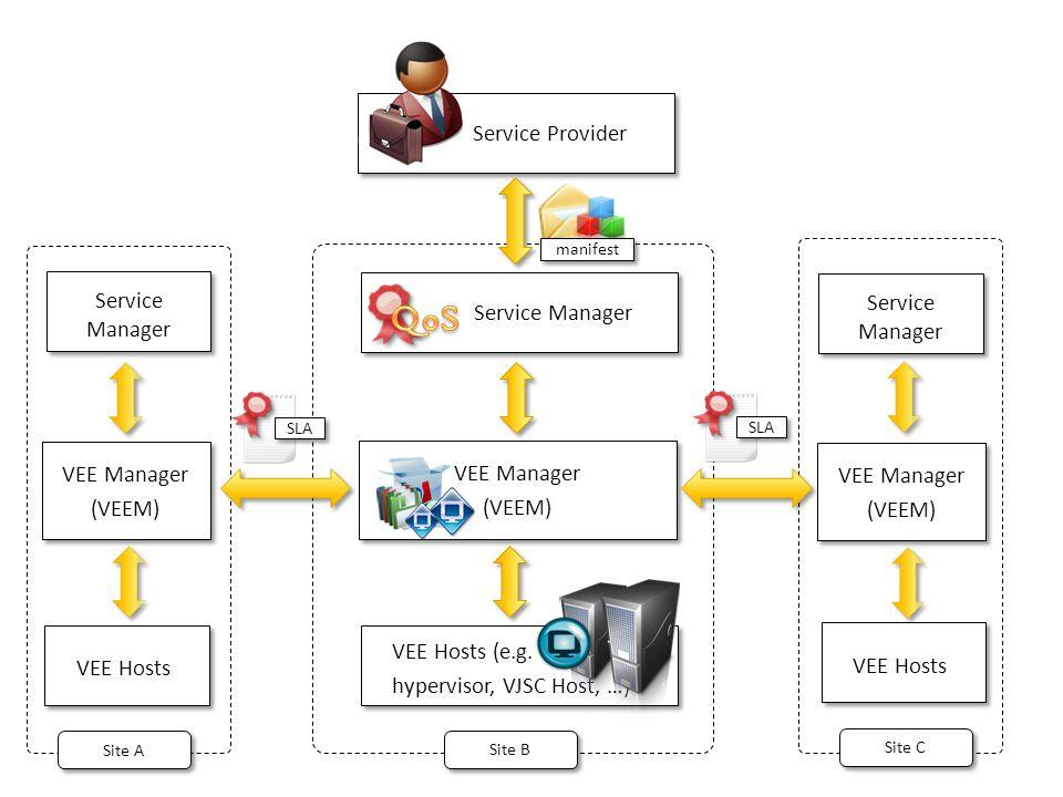 VEE Manager (VEEM) VEE Manager (VEEM) Service Manager VEE Hosts (e.g. hypervisor, VJSC Host, …) VEE Hosts (e.g. hypervisor, VJSC Host, …) VEE Manager