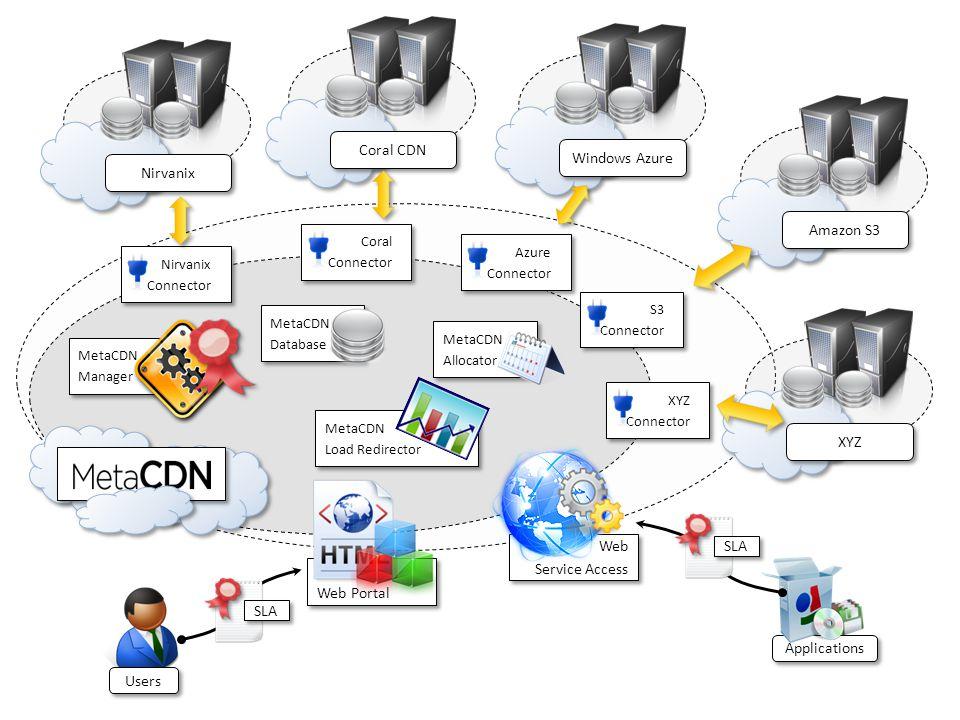 Nirvanix Coral CDN Windows Azure Amazon S3 XYZ Web Service Access Web Service Access Web Portal Nirvanix Connector Nirvanix Connector Coral Connector