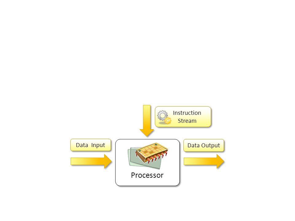 Processor Data Input Data Output Instruction Stream