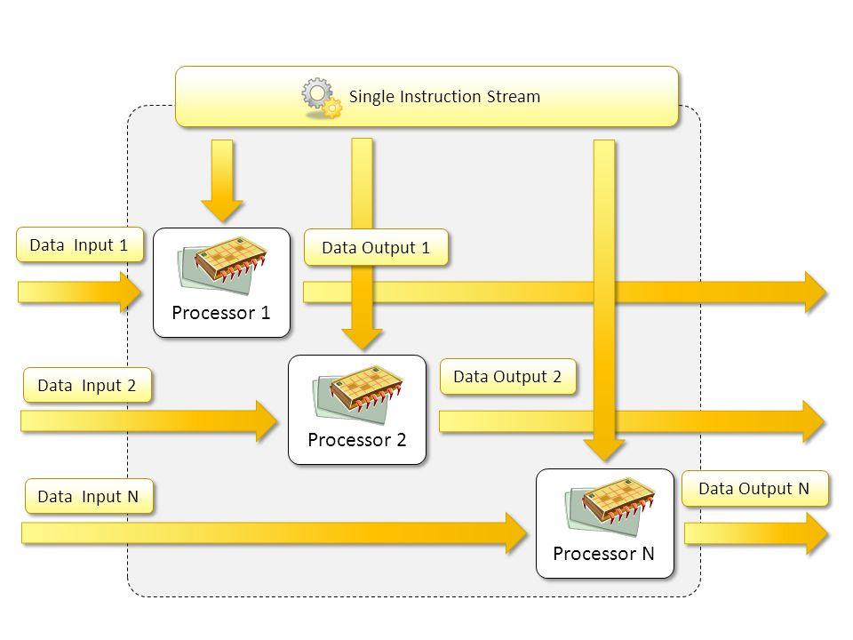 Processor N Data Output N Single Instruction Stream Processor 2 Processor 1 Data Input 1 Data Input 2 Data Input N Data Output 2 Data Output 1