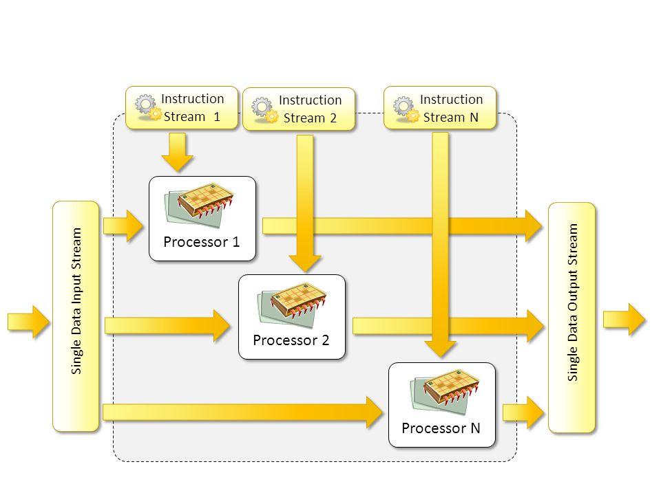 Processor N Instruction Stream 1 Instruction Stream 1 Processor 2 Processor 1 Single Data Input Stream Single Data Output Stream Instruction Stream 2