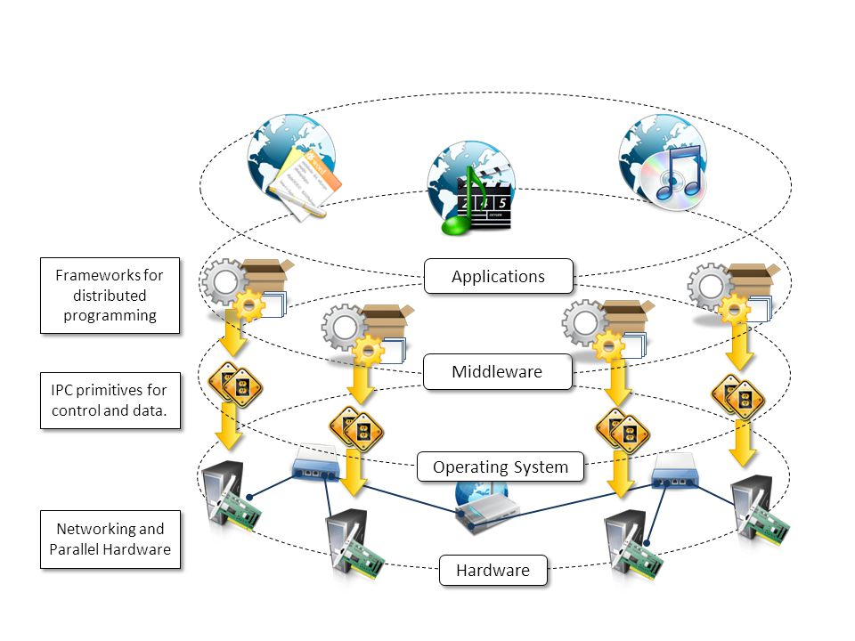 Hardware Operating System Middleware Applications Networking and Parallel Hardware IPC primitives for control and data.