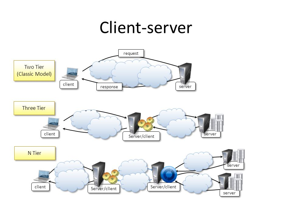 Client-server client Server/client server Server/client server client Server/client server client server request response Two Tier (Classic Model) Two Tier (Classic Model) Three Tier N Tier