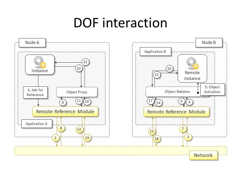 DOF interaction