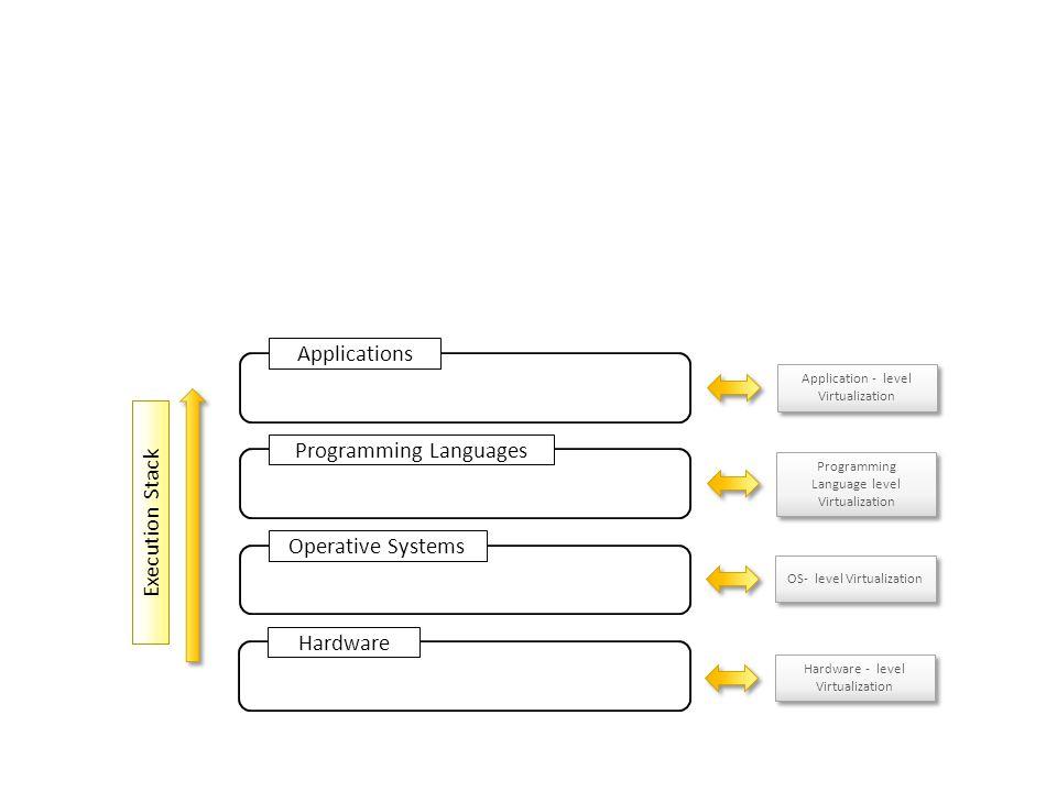 Operative Systems Execution Stack Hardware - level Virtualization Hardware Programming Languages Applications OS- level Virtualization Programming Lan