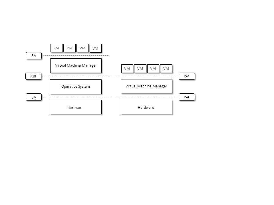 ABI Hardware Operative System ISA Virtual Machine Manager ISA VM Hardware ISA Virtual Machine Manager ISA VM