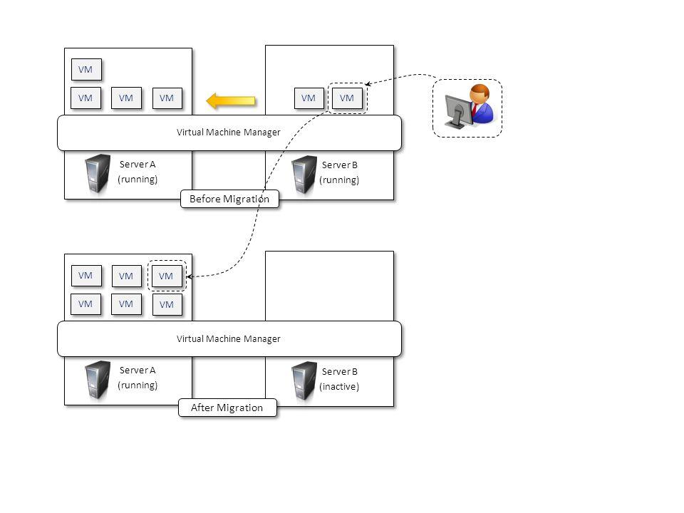 Server A (running) Server A (running) VM Server B (running) Server B (running) Virtual Machine Manager VM Server A (running) Server A (running) VM Ser
