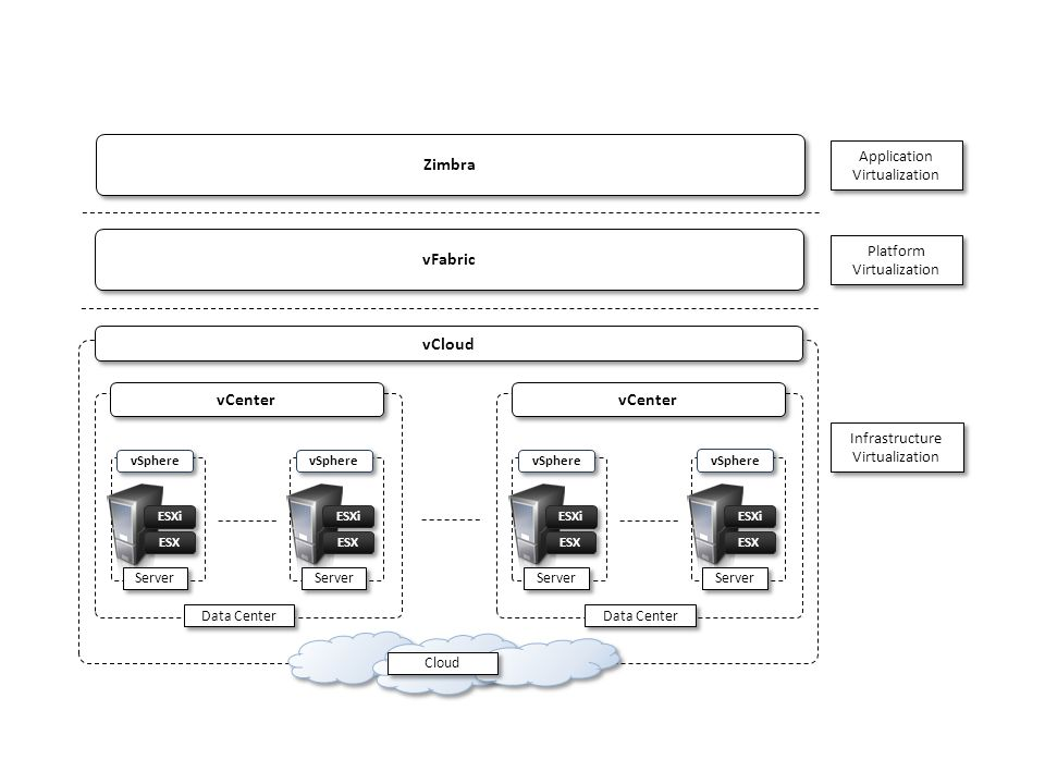 Server ESXi ESX vSphere Server ESXi ESX vSphere Data Center vCenter Server ESXi ESX vSphere Server ESXi ESX vSphere Data Center vCenter vCloud Cloud I