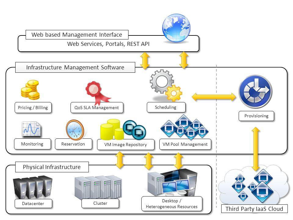 Physical Infrastructure Datacenter Cluster Desktop / Heterogeneous Resources Desktop / Heterogeneous Resources Third Party IaaS Cloud Infrastructure M