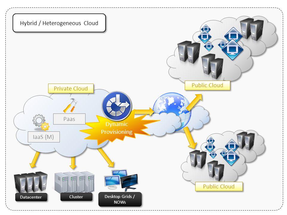Datacenter Public Cloud Cluster Desktop Grids / NOWs Desktop Grids / NOWs Public Cloud Dynamic Provisioning IaaS (M) Paas Private Cloud Hybrid / Heter