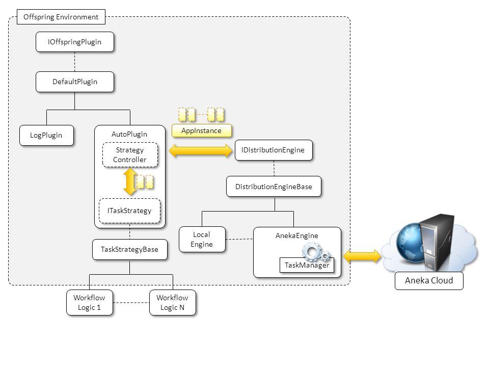 Offspring Environment IDistributionEngine AppInstance IOffspringPlugin DefaultPlugin LogPlugin AutoPlugin Strategy Controller Strategy Controller ITas