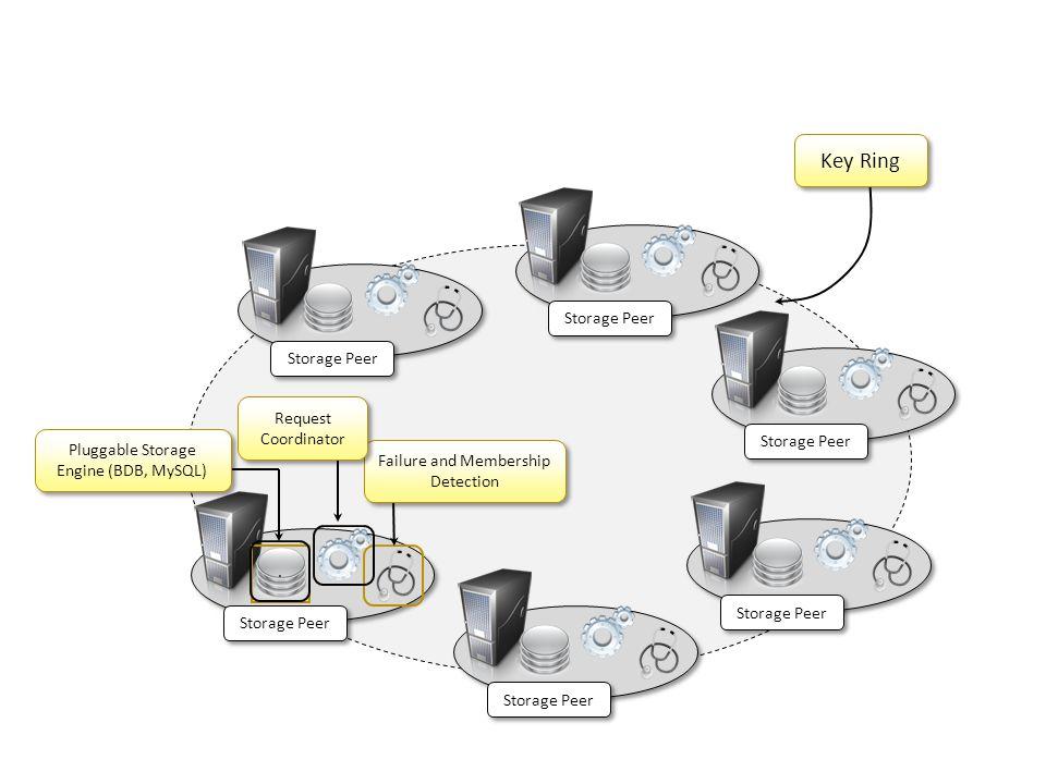 Storage Peer Key Ring. Pluggable Storage Engine (BDB, MySQL) Failure and Membership Detection Failure and Membership Detection Storage Peer Request Co