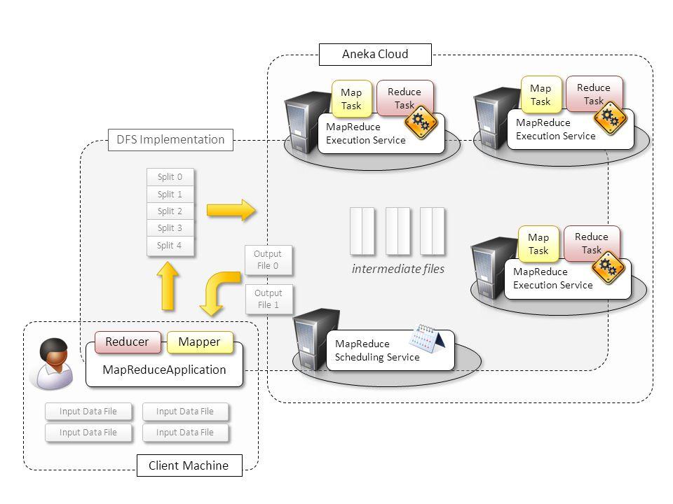 Aneka Cloud MapReduce Scheduling Service MapReduce Scheduling Service MapReduceApplication Reducer Mapper Input Data File Client Machine MapReduce Exe
