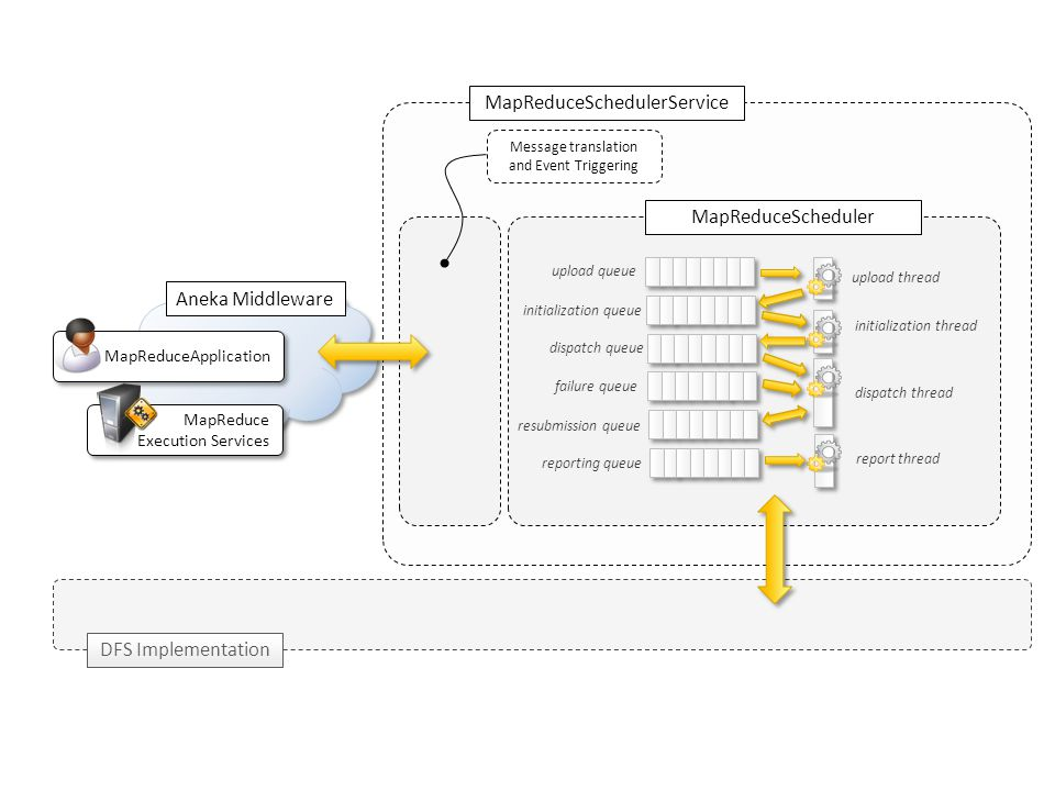 MapReduceSchedulerService MapReduceScheduler upload queue initialization queue dispatch queue failure queue resubmission queue reporting queue upload