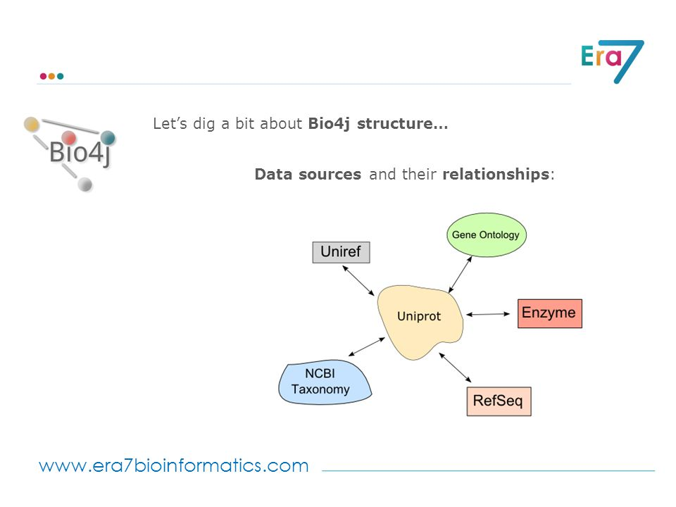 www.era7bioinformatics.com Let's dig a bit about Bio4j structure… Data sources and their relationships: