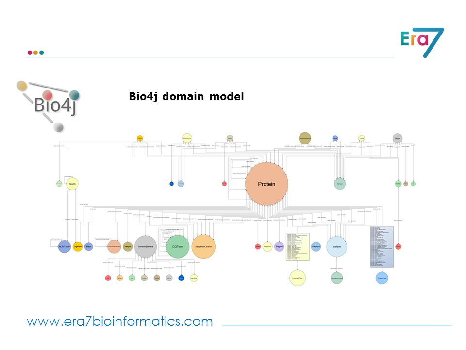 www.era7bioinformatics.com Bio4j domain model