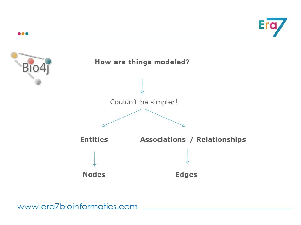 www.era7bioinformatics.com How are things modeled? Couldn't be simpler! Entities Nodes Associations / Relationships Edges