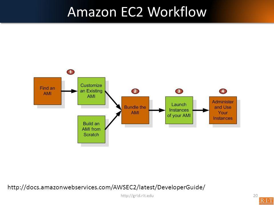 Amazon EC2 Workflow http://grid.rit.edu20 http://docs.amazonwebservices.com/AWSEC2/latest/DeveloperGuide/