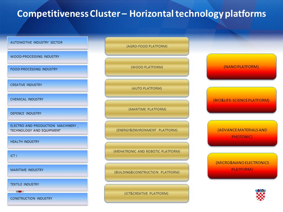 Competitiveness Cluster – Horizontal technology platforms AUTOMOTIVE INDUSTRY SECTOR WOOD-PROCESSING INDUSTRY CREATIVE INDUSTRY FOOD-PROCESSING INDUST