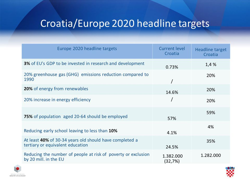 Croatia/Europe 2020 headline targets
