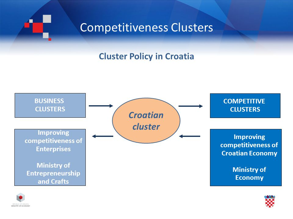 Competitiveness Clusters Cluster Policy in Croatia BUSINESS CLUSTERS Improving competitiveness of Enterprises Ministry of Entrepreneurship and Crafts