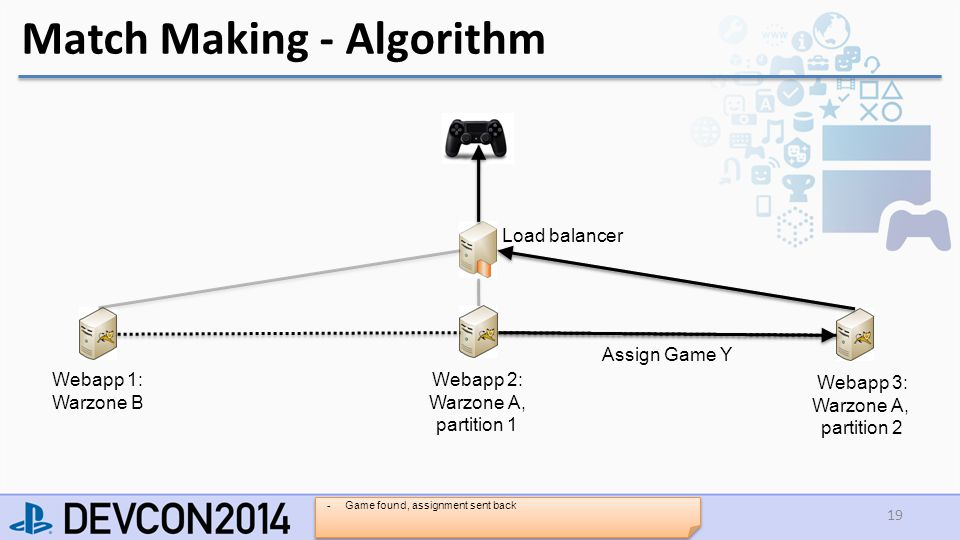 Match Making - Algorithm 19 Load balancer Webapp 1: Warzone B Webapp 2: Warzone A, partition 1 Webapp 3: Warzone A, partition 2 Assign Game Y -Game found, assignment sent back